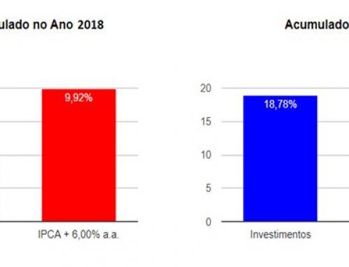 Caboprev fecha 2019 com 177% da rentabilidade em relação à meta atuarial